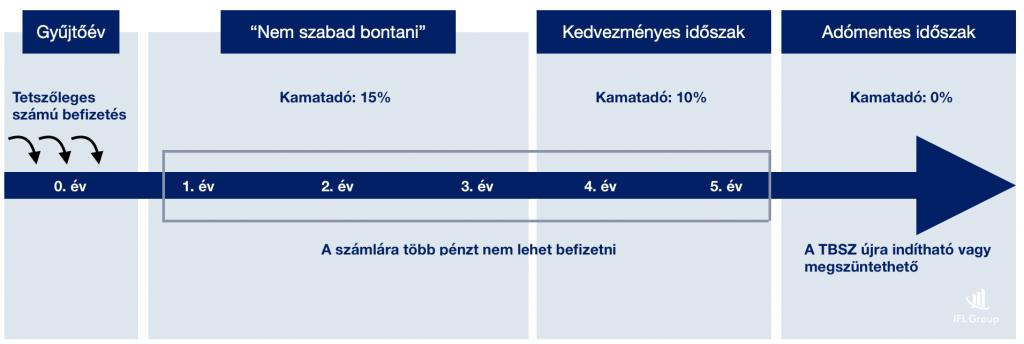 Befektetések adózása: osztalék, árfolyamnyereség, ingatlan adózása