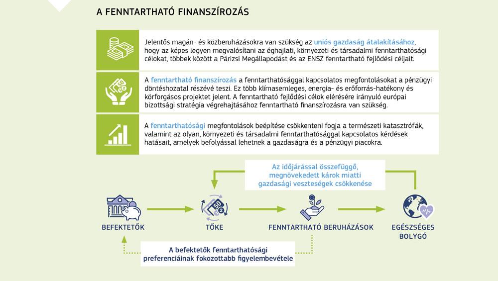 Európai beruházási terv: Kérdések és válaszok