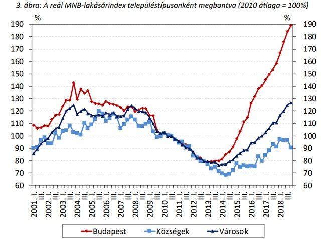 Fizetések az építőiparban és a szakmunkák területén