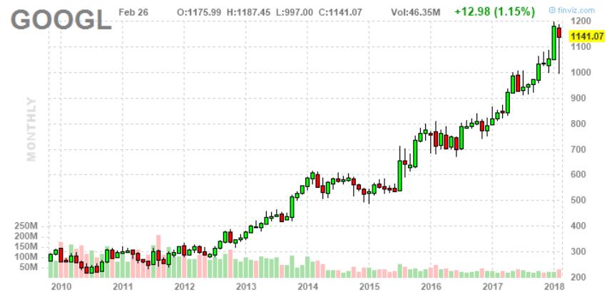részvényárfolyam a kereskedésben kereskedő kereskedési stratégiái