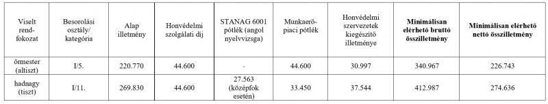Fizetések a szociális és egészségügyi szektorban