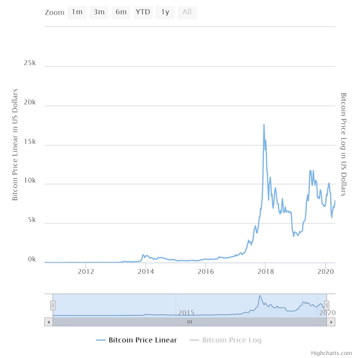 Bitcoin előrejelzés a végén keresni bitcoin egy hét alatt