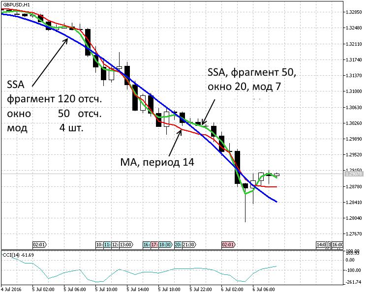 ATR vagy átlagos True Range
