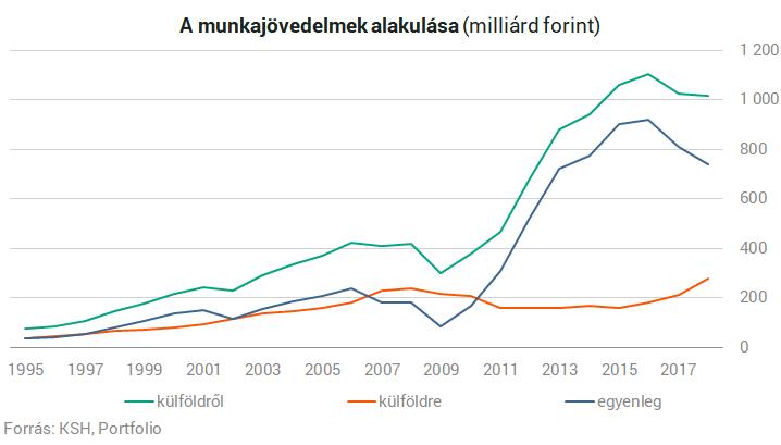 Sosem vittek ki ilyen sok pénzt Magyarországról a külföldi vendégmunkások - szabadibela.hu