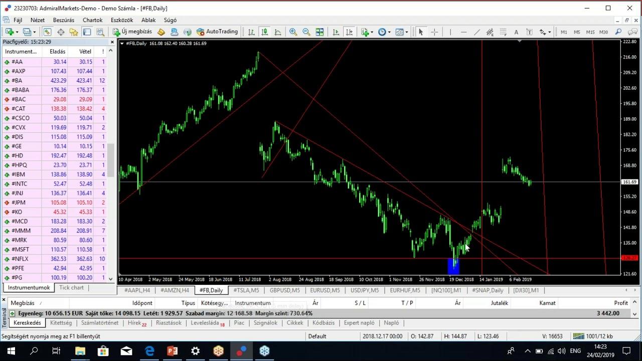 Market Facilitation index indikátor számítása, használata a tőzsdei kereskedésben