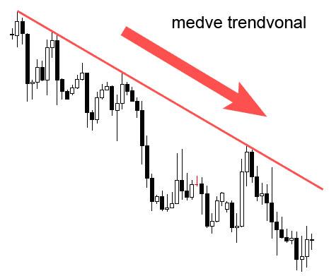 Trendvonalak használata a kereskedés során a MetaTrader 4-ben