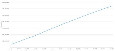 hány bitcoinra képes