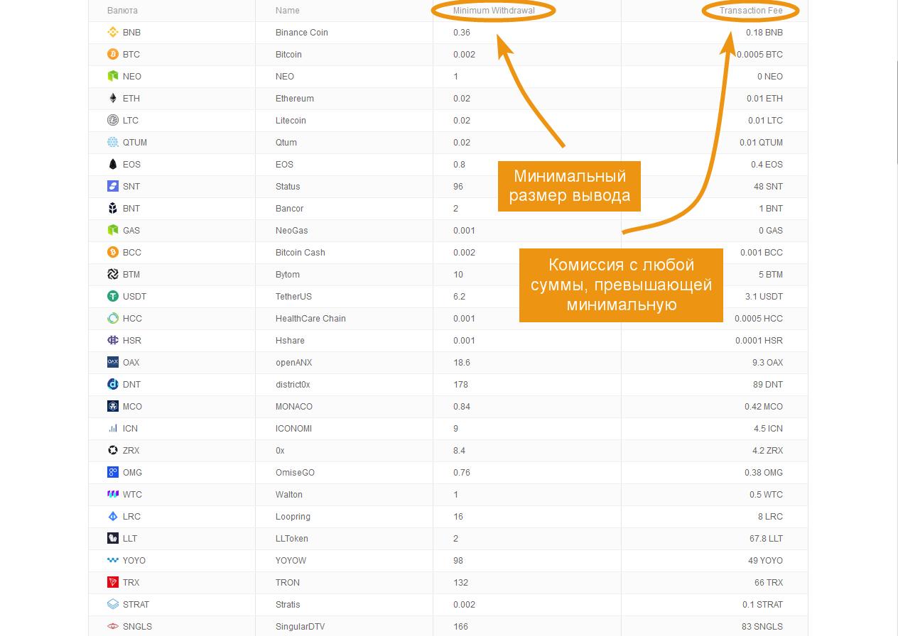 A Bitcoin bevételei nagyok bináris opciók kereskedése videó szintről