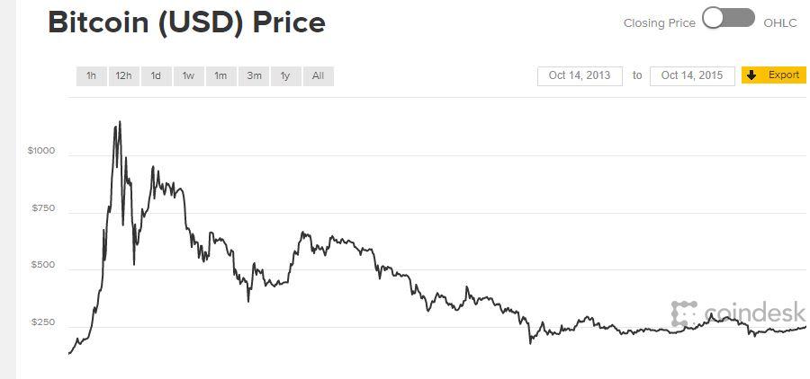 A Bitcoin bevételei nagyok teljesítmény trendvonal paraméterei