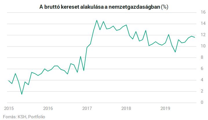 Kiderült: ezekben a szakmákban keresheted szénné magad most Magyarországon - Pénzcentrum