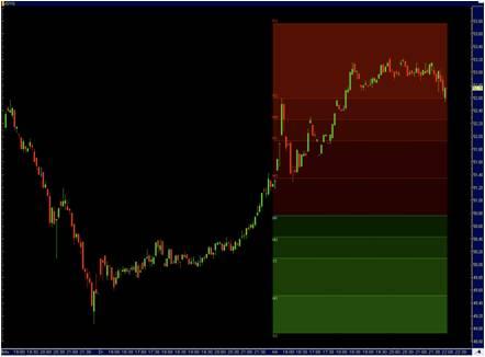 Trendirányú kereskedés - Kereskdés a trendben, mi az a trend