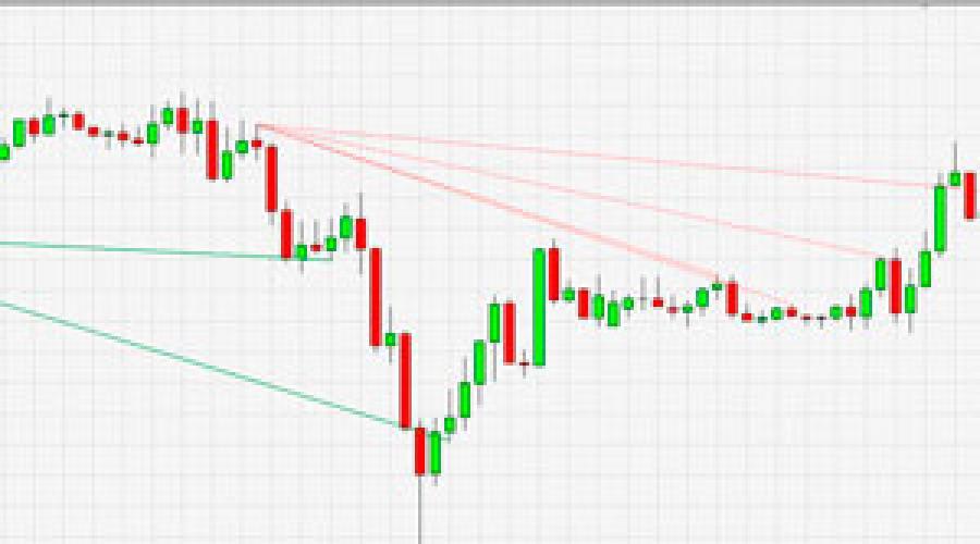 Bináris opciók kereskedelme - Használjon bináris opciókat   Stock Trend System