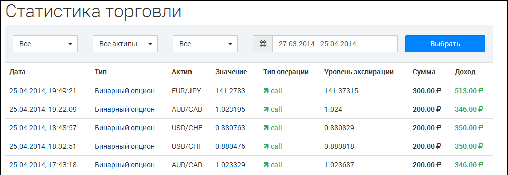 bináris opciók listája 1 dollártól
