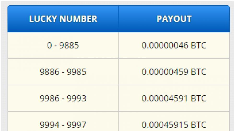 Pénzt keresni a fizetőnek azonnal pénztárca. Bónuszok kiosztása a Payeer-en