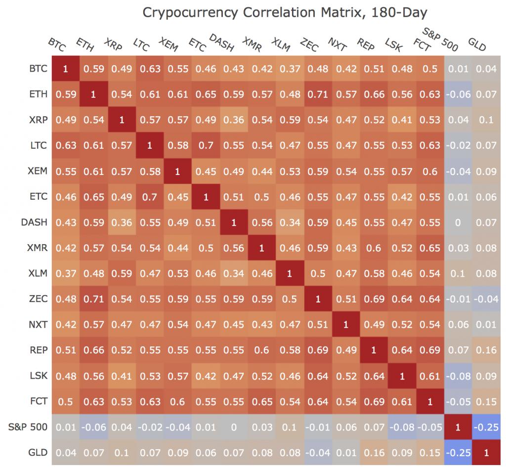 bitcoin bevételek befektetések nélkül