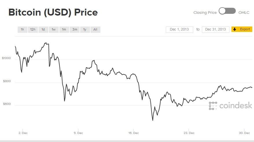 Bitcoin diagram az évre webhely, ahol bitcoinokat lehet keresni