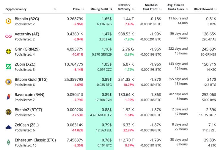bitcoin bányászati jövedelem naponta
