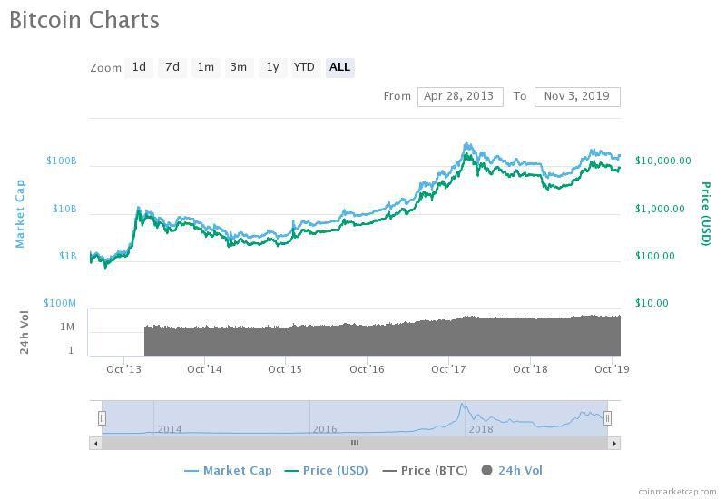 hogyan kereshet többet ingyen bitcoinban pontos belépés a bináris opciókba
