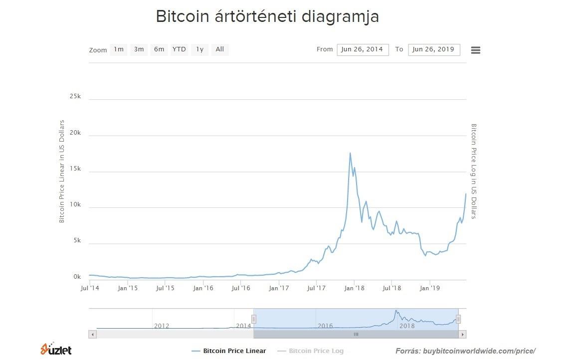 bitcoin árfolyam decemberre