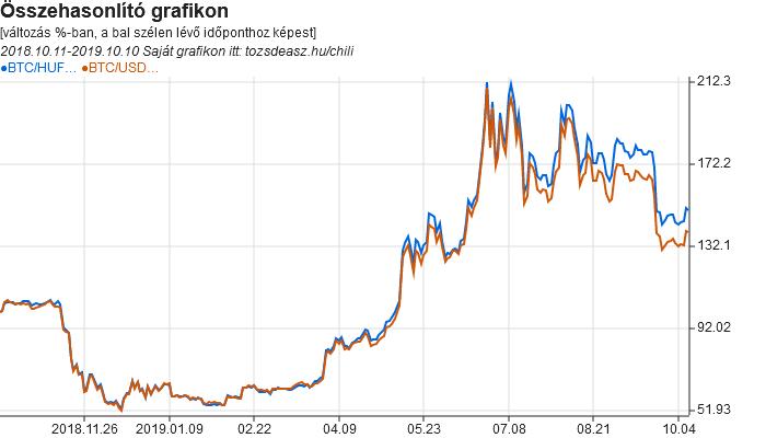 a bitcoinok felülnézik