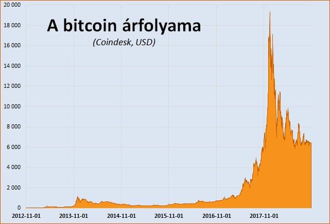 hogyan és hol lehet gyorsan sok bitcoinot keresni bináris opciók minimum 5 befizetéssel