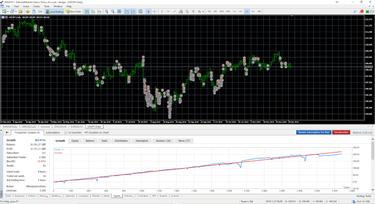 kereskedési jelek a napi grafikonokon
