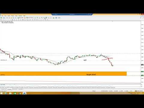 EUR/HUF Trading View Árfolyam