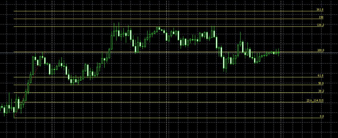 fibonacci az opciós kereskedésben