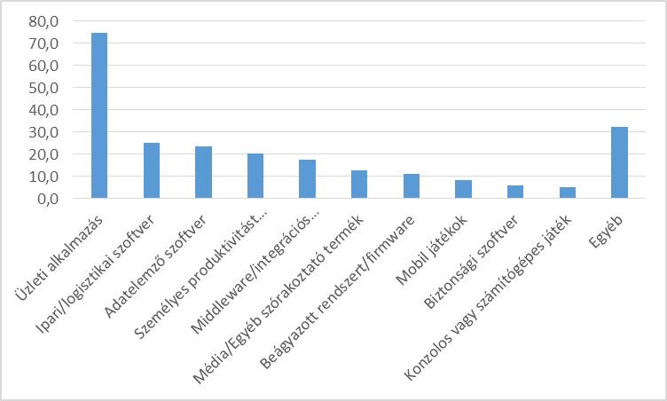 Informatikus fizetési kalauz ra - A top 13 IT-szakma és átlagbéreik - CodeBerry Blog
