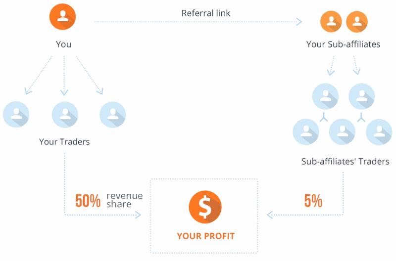 internetes üzleti jövedelemötletek
