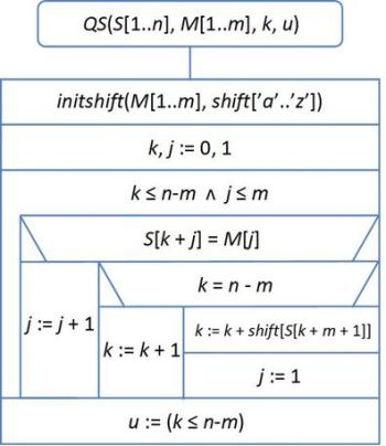 Kovaleva algoritmus: leírás, lényeg, jellemzők és vélemények
