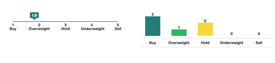 mik a hosszú távú lehetőségek varázslat bináris opciók eladása