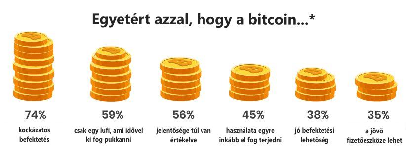 miért jó a bitcoin fordított opciók stratégiája