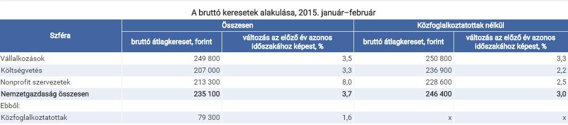 Foglalkoztatottsági és kereseti adatokat publikál a KSH | Világgazdaság