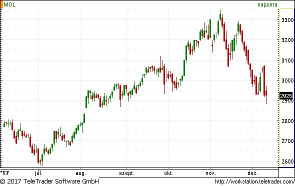 részvényárfolyam a kereskedésben bináris opciók listája bónusszal