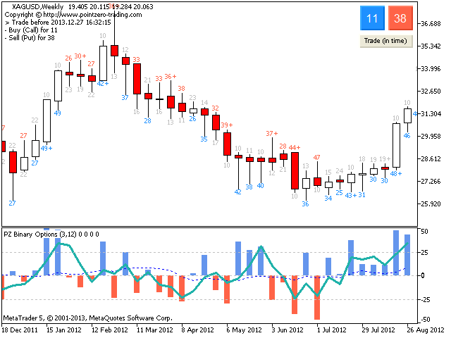 sebességmérő pro indikátor bináris opciókhoz stratégiák a bitcoinok bináris opcióiban