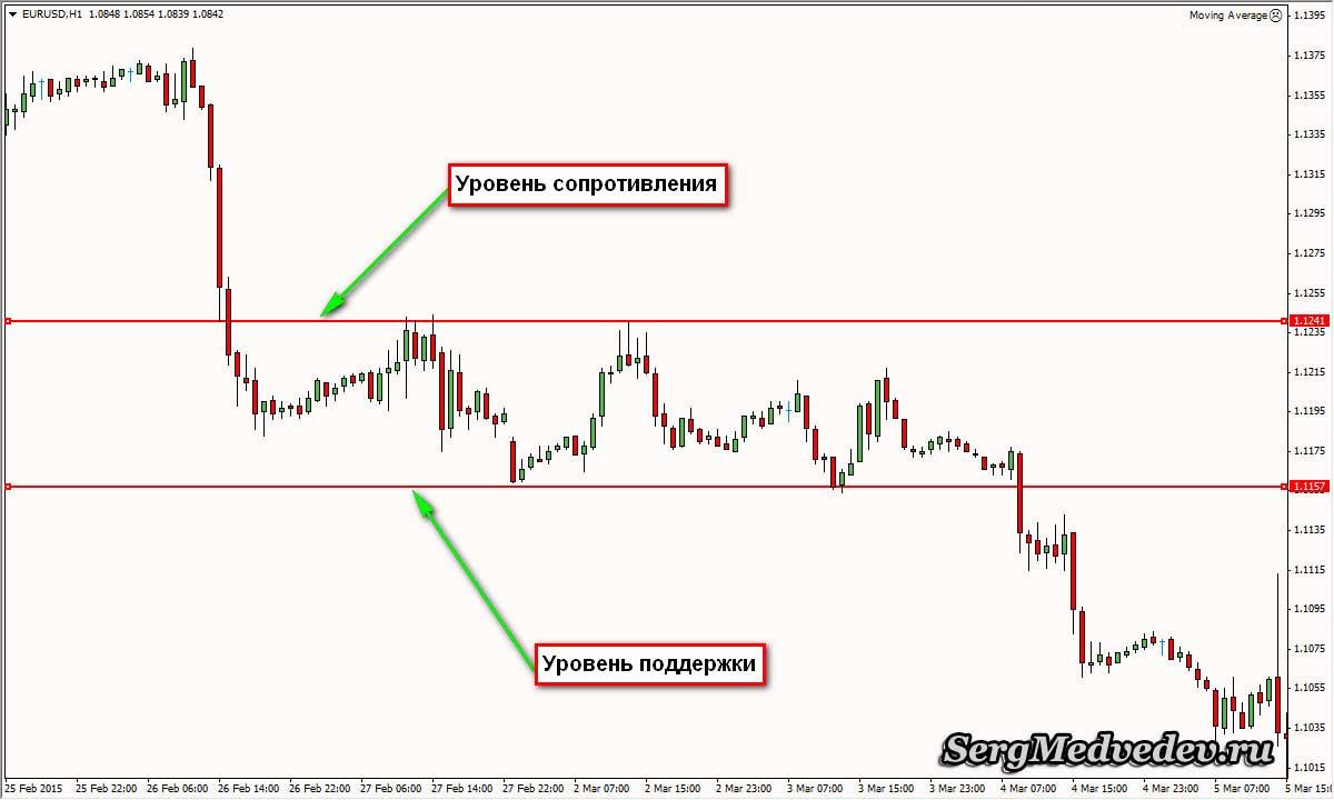 Kenn Omollo kereskedési stratégiák 1. stratégia - a Fibonacci Fan és RSI mutatók alapján